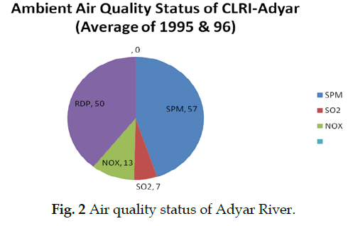 Study On Air Quality Management In Adyar River Basin A Review