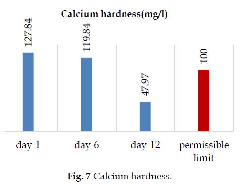 icontrolpollution-Calcium-hardness