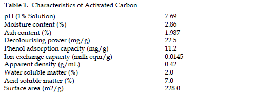 icontrolpollution-Characteristics-Activated-Carbon