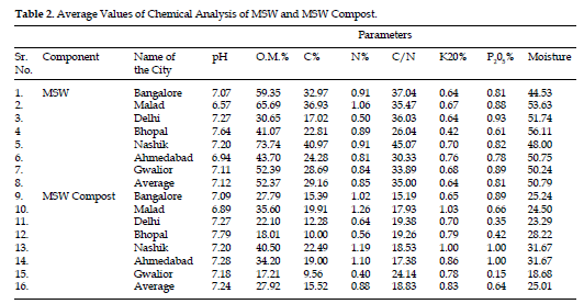 icontrolpollution-Chemical-Analysis