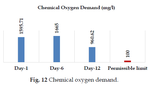 icontrolpollution-Chemical-oxygen