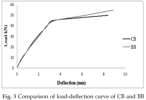 icontrolpollution-Comparison-load-deflection