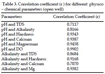 icontrolpollution-Correlation-coefficient