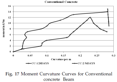 icontrolpollution-Curvature-Curves-Conventional
