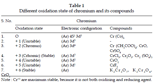icontrolpollution-Different-oxidation-state