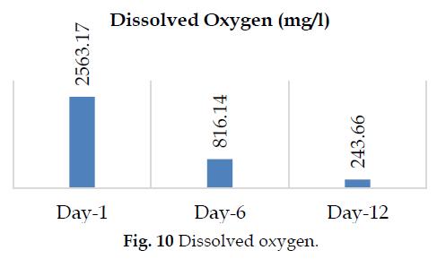 icontrolpollution-Dissolved-oxygen