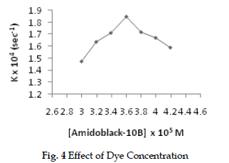 icontrolpollution-Dye-Concentration