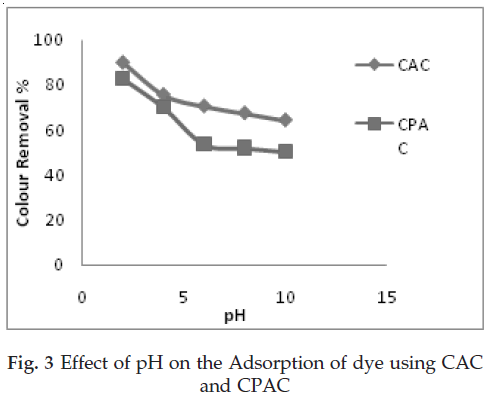 icontrolpollution-Effect-Adsorption-dye