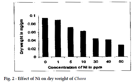 icontrolpollution-Effect-weight-Chara