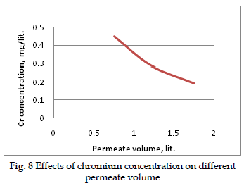 icontrolpollution-Effects-chromium-concentration