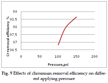 icontrolpollution-Effects-chromium-removal