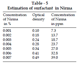 icontrolpollution-Estimation-surfactant-Nirma