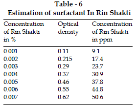 icontrolpollution-Estimation-surfactant-Rin-Shakti