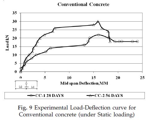 icontrolpollution-Experimental-Load-Deflection