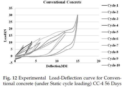 icontrolpollution-Experimental-concrete-loading