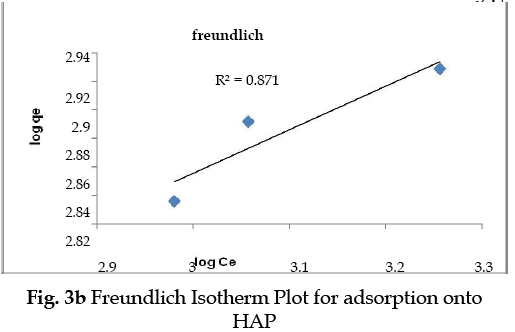 icontrolpollution-Freundlich-Isotherm