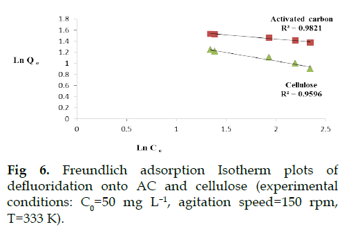 icontrolpollution-Freundlich-adsorption