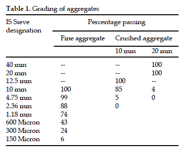 icontrolpollution-Grading-aggregates