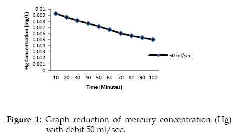 icontrolpollution-Graph-mercury