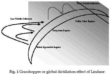 icontrolpollution-Grasshopper-global-distillation