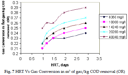 icontrolpollution-HRT-Conversion-removal