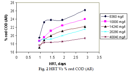 icontrolpollution-HRT-red-COD