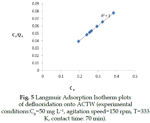 icontrolpollution-Langmuir-Adsorption-Isotherm