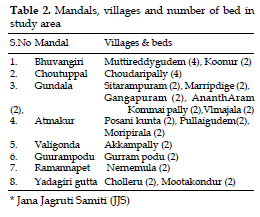 icontrolpollution-Mandals-villages