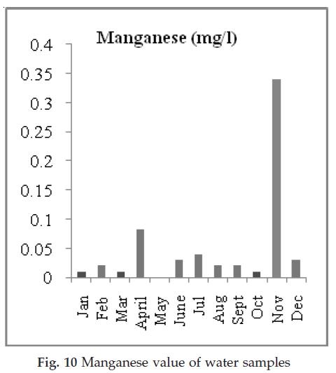 icontrolpollution-Manganese-value