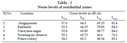 icontrolpollution-Nosie-levels-residential