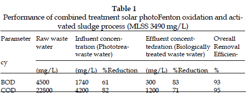 icontrolpollution-Performance-combined-solar