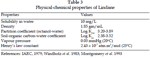 icontrolpollution-Physical-chemical-Lindane