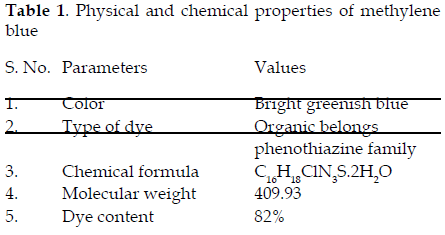 DECOLORIZATION OF DYE WASTE WATER USING WASTE MATERIAL OF