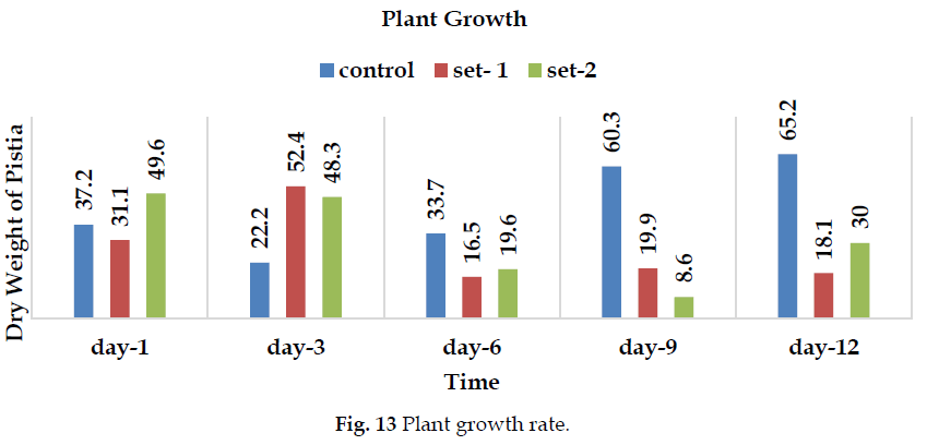 icontrolpollution-Plant-growth-rate