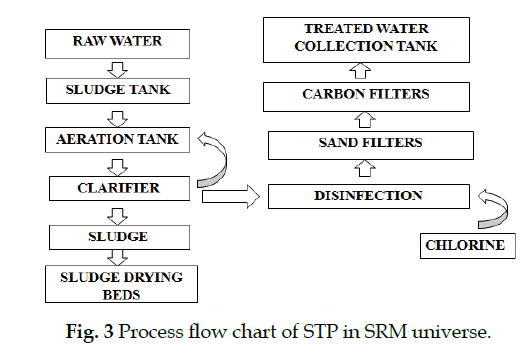 icontrolpollution-Process-flow