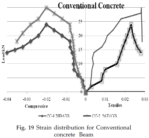 icontrolpollution-Strain-distribution-Conventional