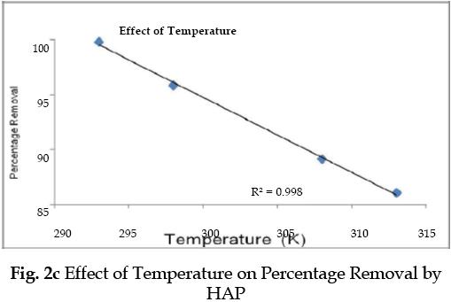 icontrolpollution-Temperature-Percentage