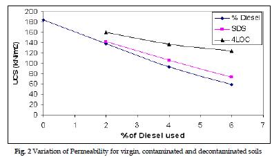 icontrolpollution-Variation-Permeability