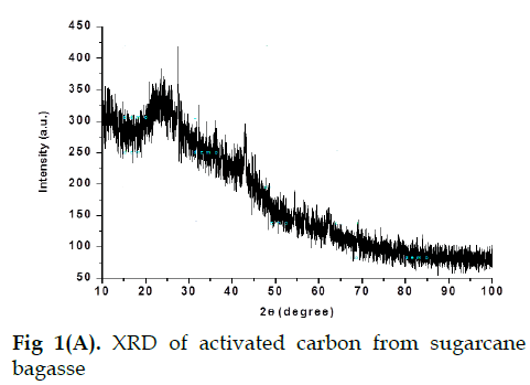 icontrolpollution-XRD-activated-carbon