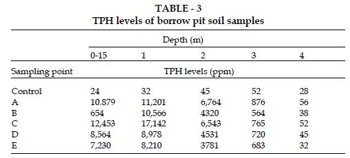icontrolpollution-borrow-pit-soil-samples