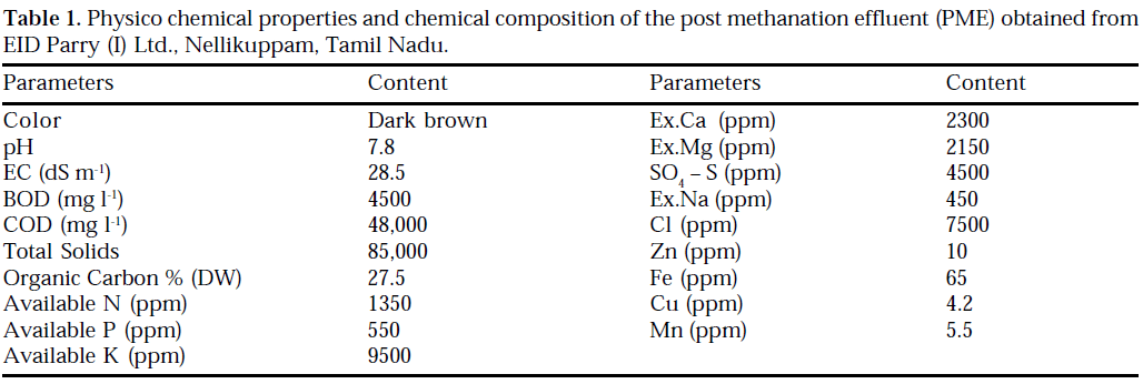 icontrolpollution-chemical-composition