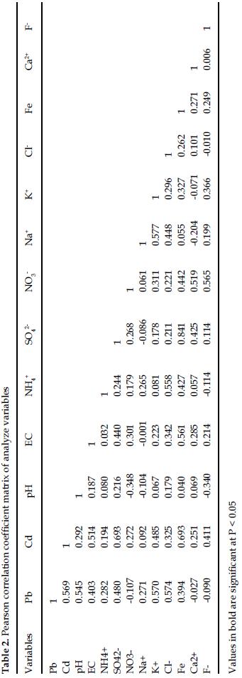 icontrolpollution-coefficient-matrix