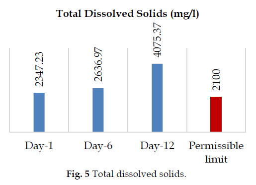 icontrolpollution-dissolved-solids