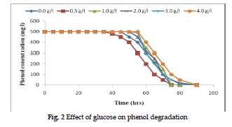 icontrolpollution-glucose-phenol