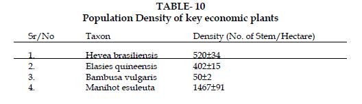 icontrolpollution-key-economic-plants