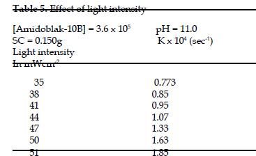 icontrolpollution-light-intensity