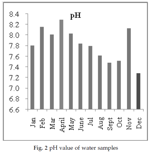 icontrolpollution-pH-value-water
