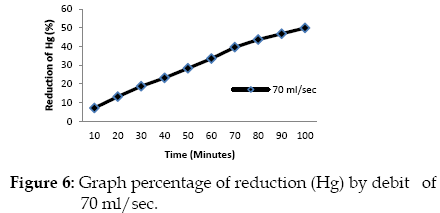 icontrolpollution-percentage-reduction