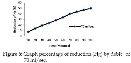 icontrolpollution-percentage-reduction