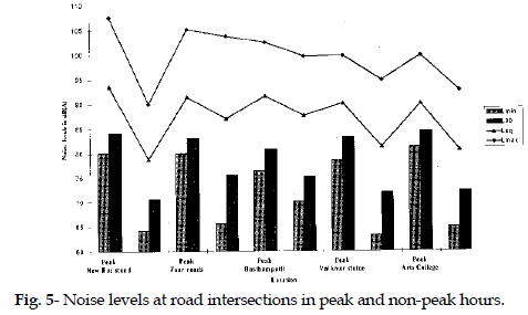 icontrolpollution-road-intersections-non-peak